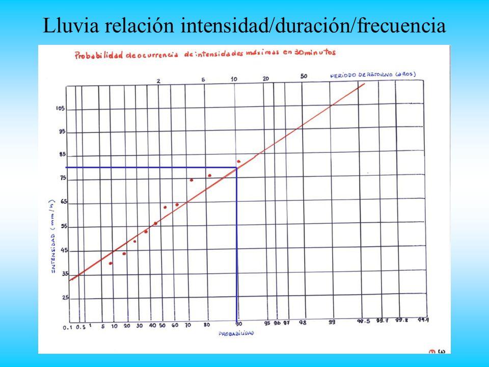Lluvia relación intensidad/duración/frecuencia