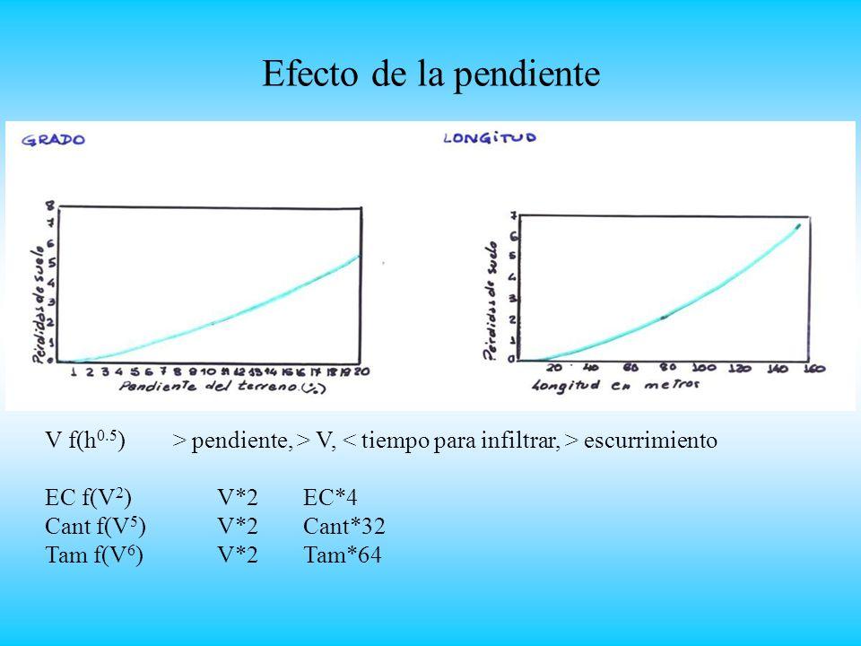 Efecto de la pendiente V f(h0.5) > pendiente, > V, < tiempo para infiltrar, > escurrimiento.