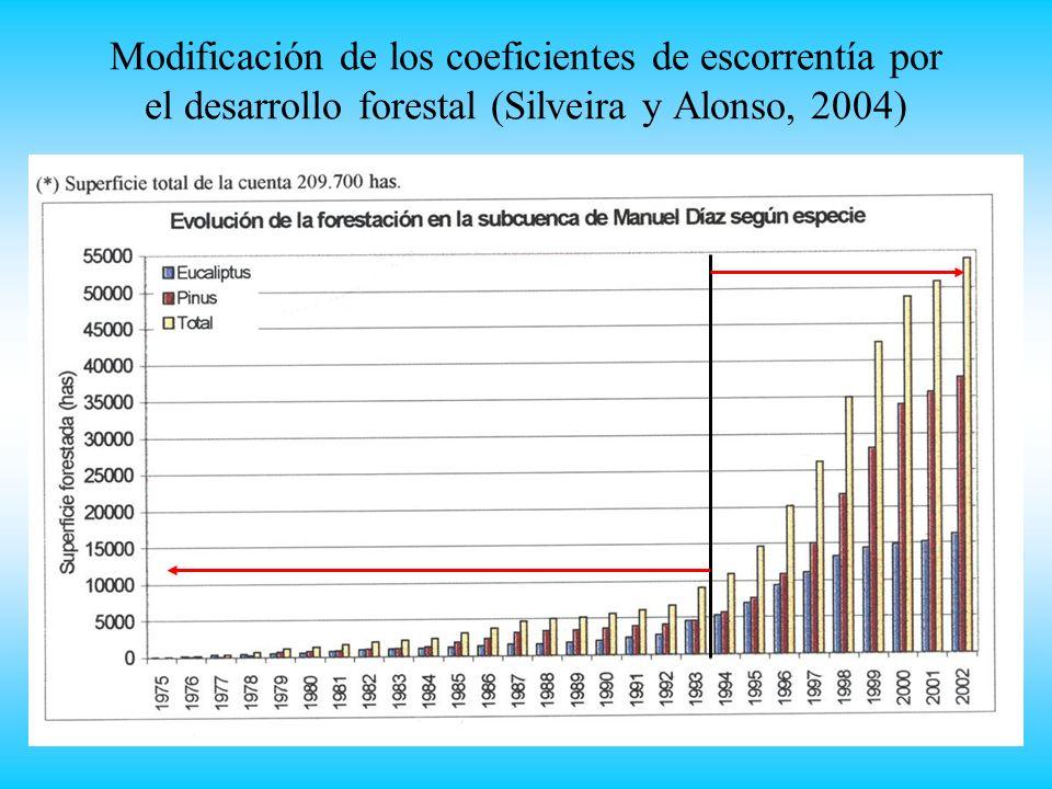 Modificación de los coeficientes de escorrentía por el desarrollo forestal (Silveira y Alonso, 2004)