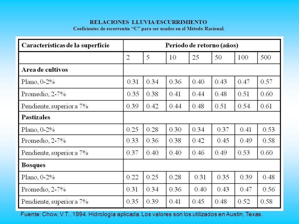 RELACIONES LLUVIA/ESCURRIMIENTO Coeficientes de escorrentía C para ser usados en el Método Racional.