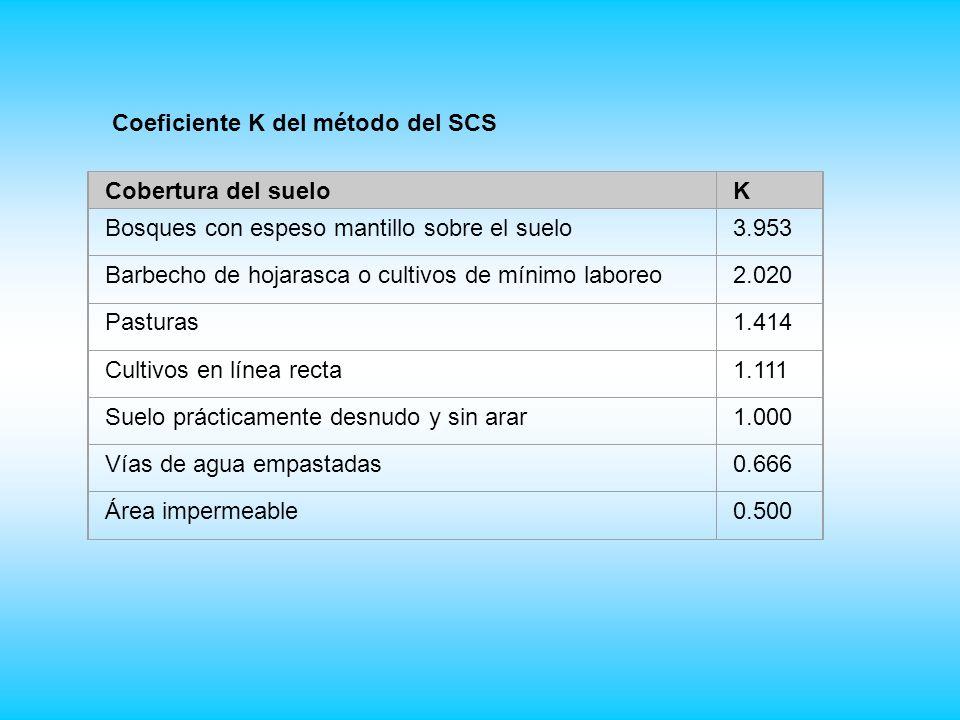 Coeficiente K del método del SCS
