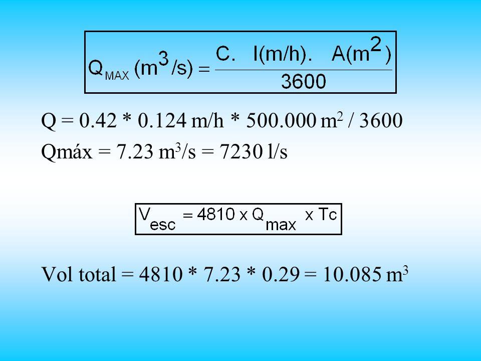 Q = 0.42 * 0.124 m/h * 500.000 m2 / 3600 Qmáx = 7.23 m3/s = 7230 l/s.