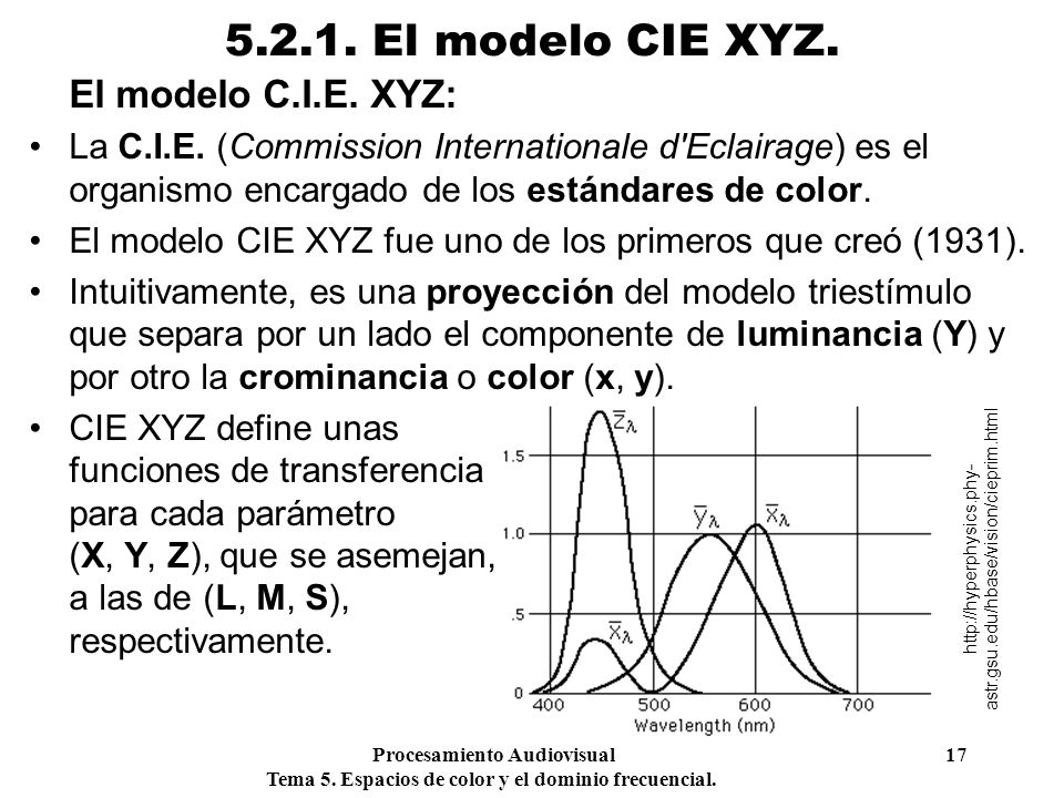 5.2.1. El modelo CIE XYZ. El modelo C.I.E. XYZ: