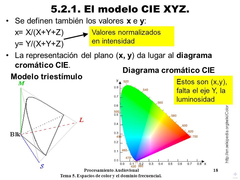 Diagrama cromático CIE