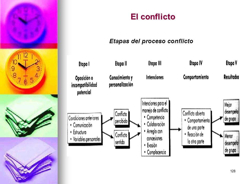 Etapas del proceso conflicto