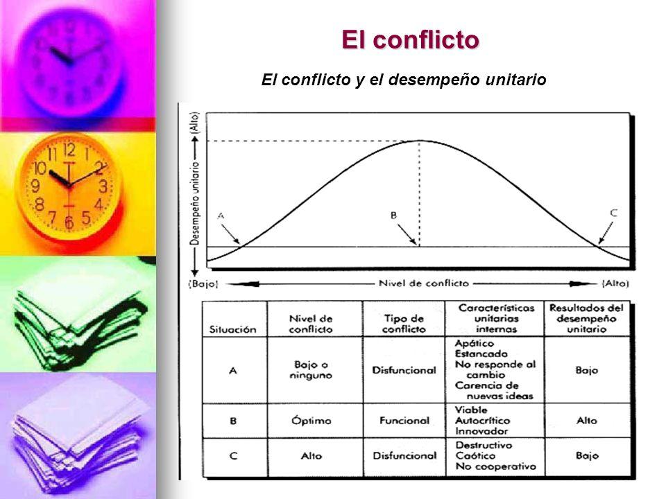 El conflicto y el desempeño unitario