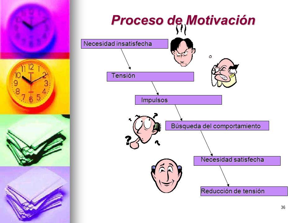 Proceso de Motivación Necesidad insatisfecha Tensión Impulsos