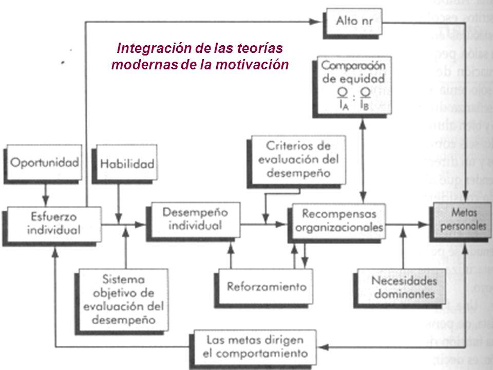 Integración de las teorías modernas de la motivación
