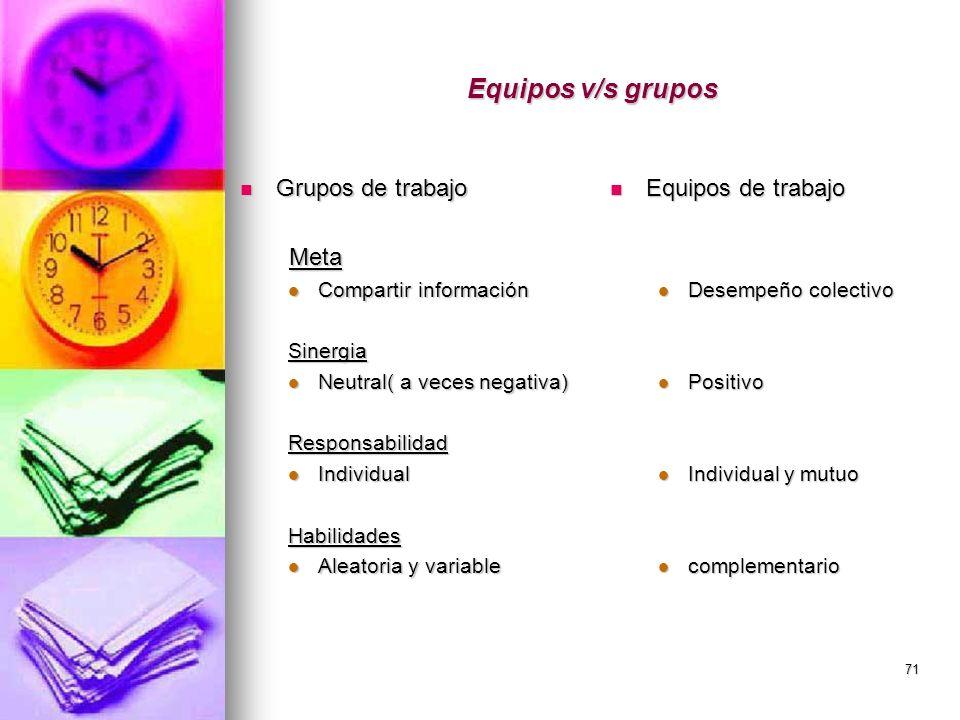 Equipos v/s grupos Grupos de trabajo Meta Equipos de trabajo