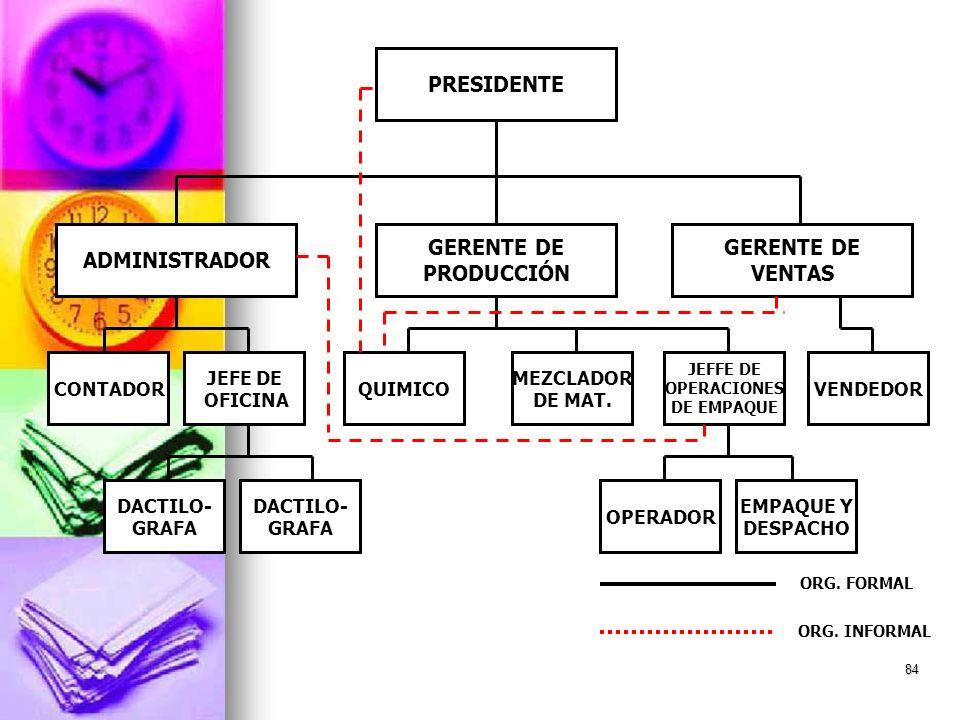 PRESIDENTE ADMINISTRADOR GERENTE DE PRODUCCIÓN GERENTE DE VENTAS