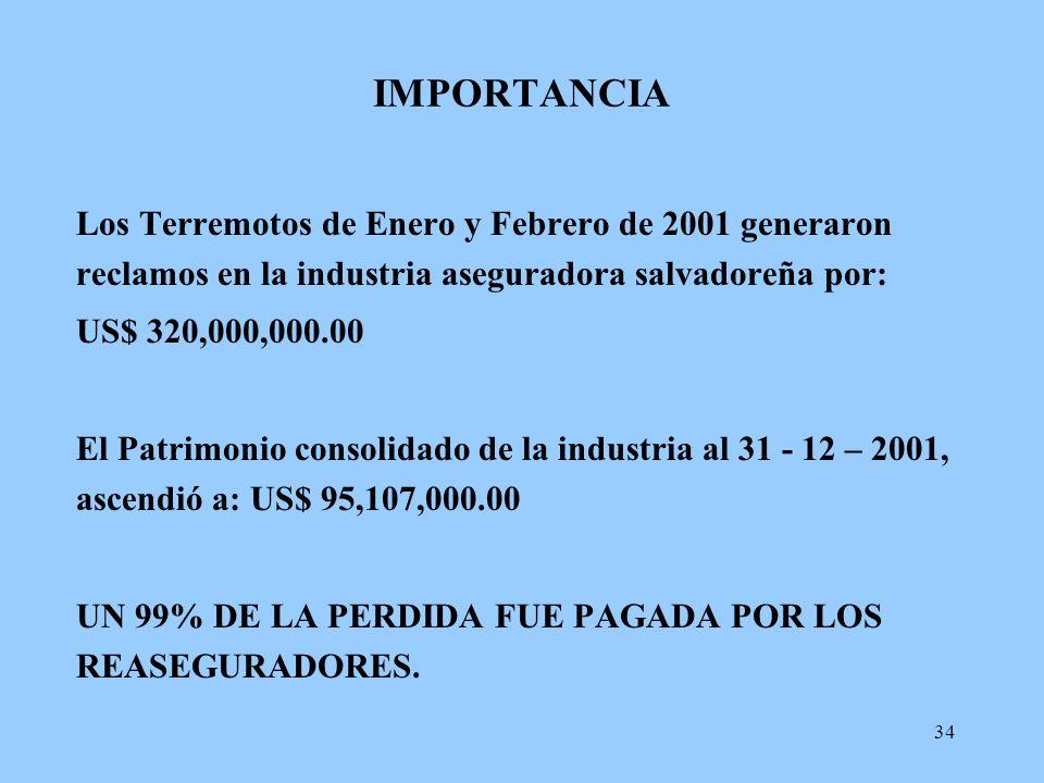 IMPORTANCIA Los Terremotos de Enero y Febrero de 2001 generaron reclamos en la industria aseguradora salvadoreña por: