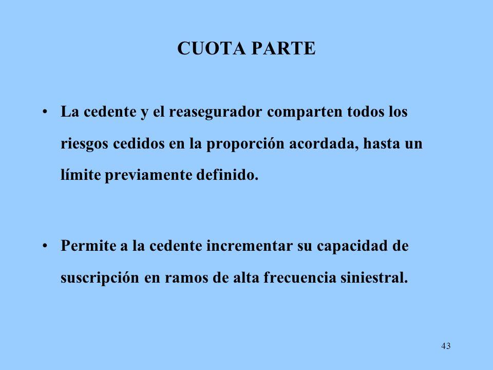 CUOTA PARTE La cedente y el reasegurador comparten todos los riesgos cedidos en la proporción acordada, hasta un límite previamente definido.