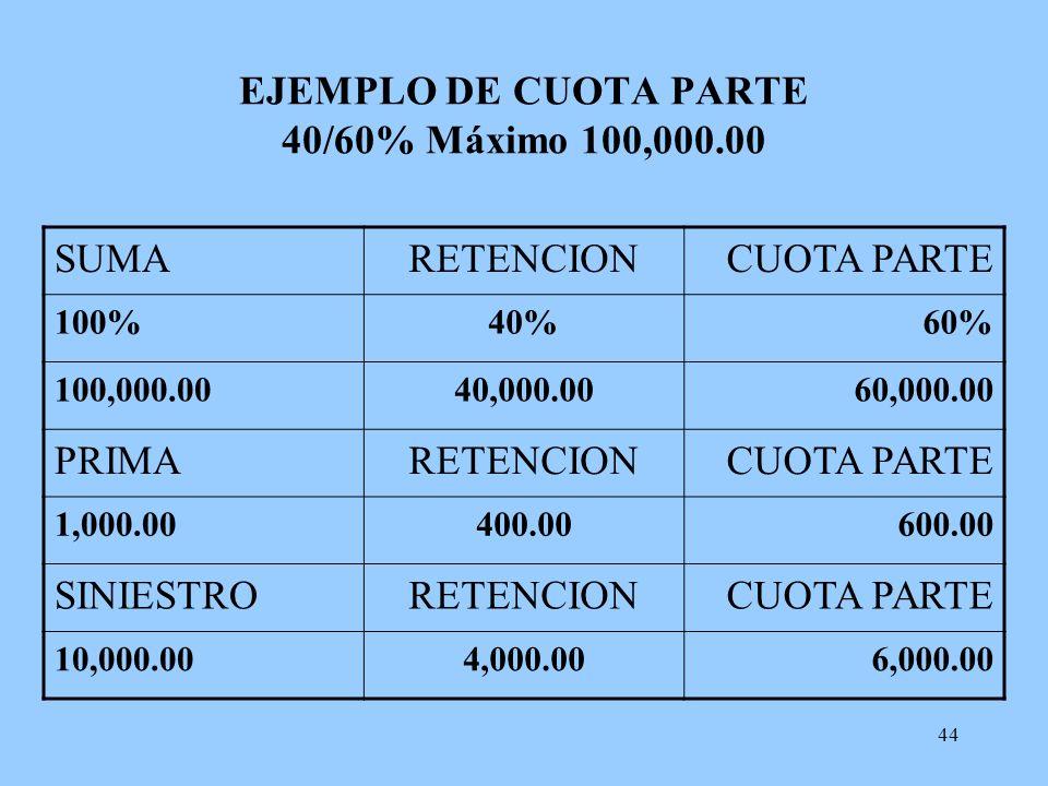 EJEMPLO DE CUOTA PARTE 40/60% Máximo 100,000.00