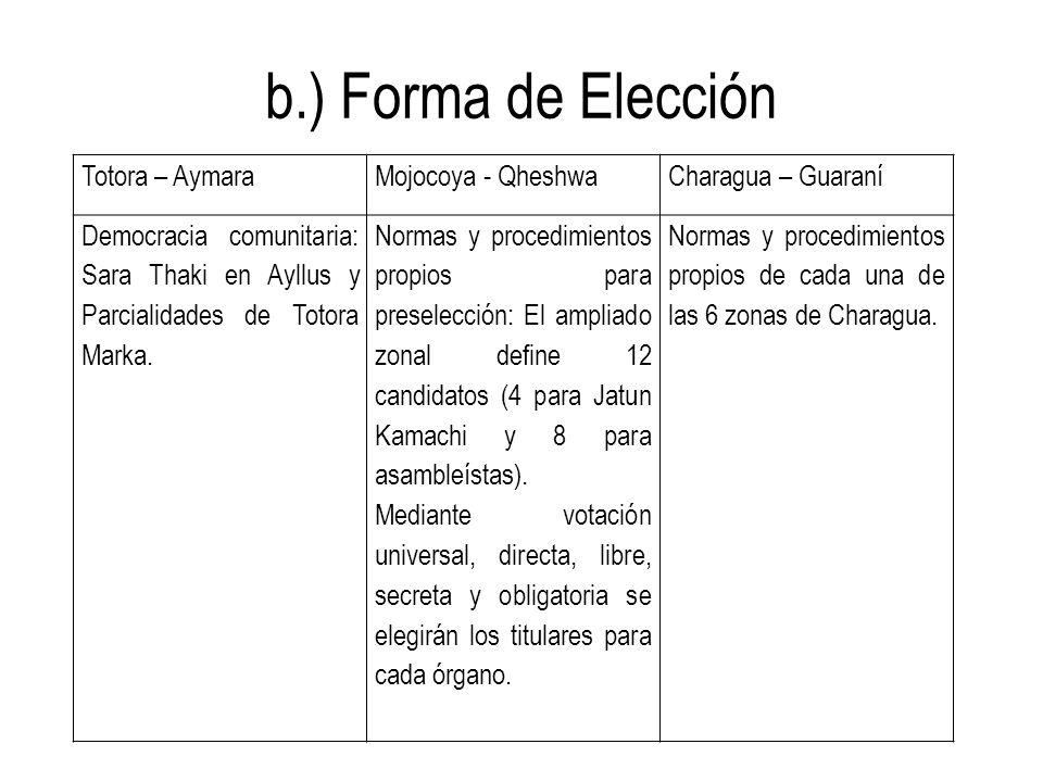 b.) Forma de Elección Totora – Aymara Mojocoya - Qheshwa