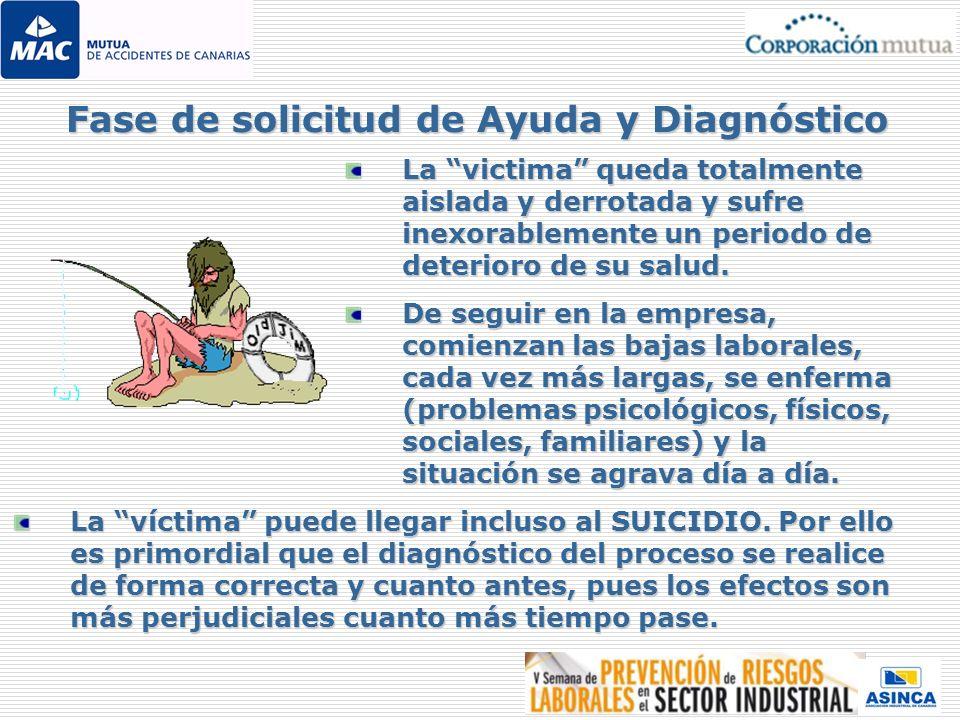 Fase de solicitud de Ayuda y Diagnóstico