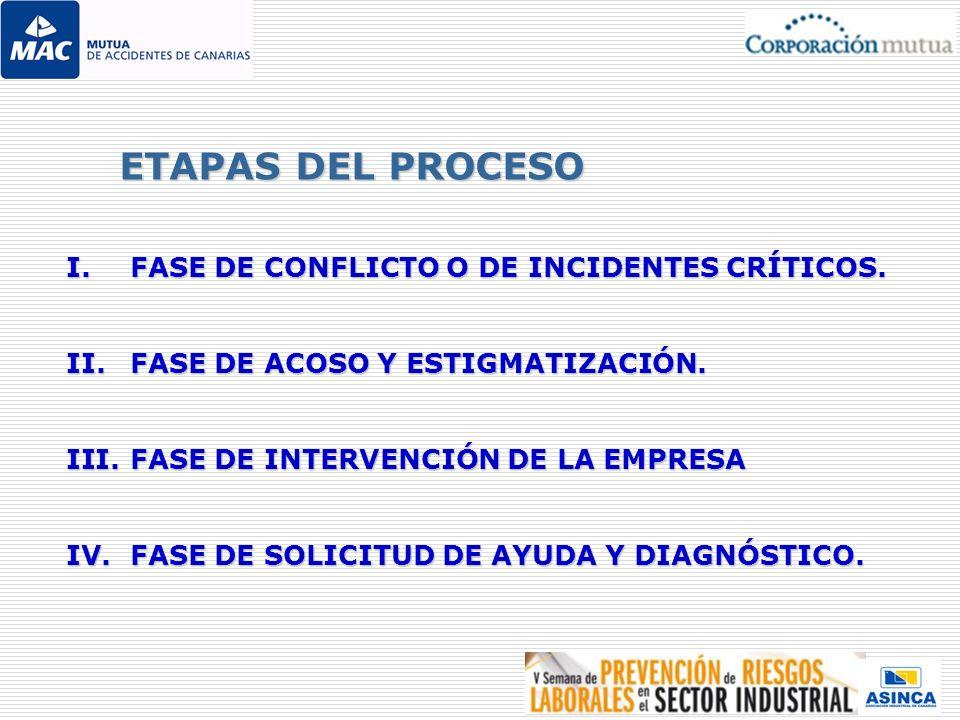 ETAPAS DEL PROCESO FASE DE CONFLICTO O DE INCIDENTES CRÍTICOS.