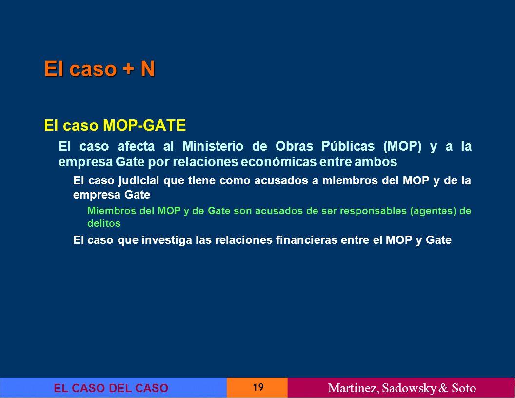 El caso + N El caso MOP-GATE
