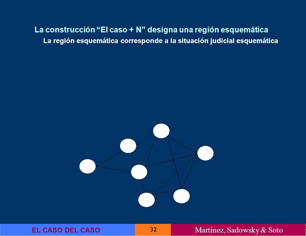 La construcción El caso + N designa una región esquemática