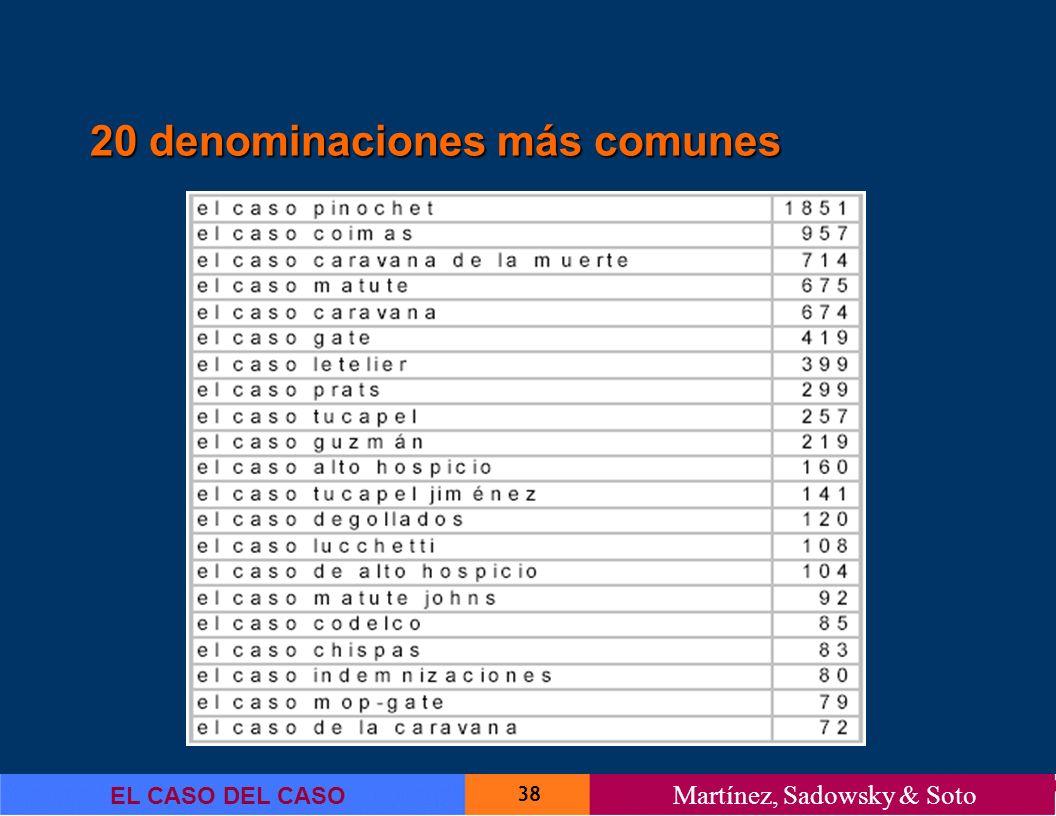 20 denominaciones más comunes