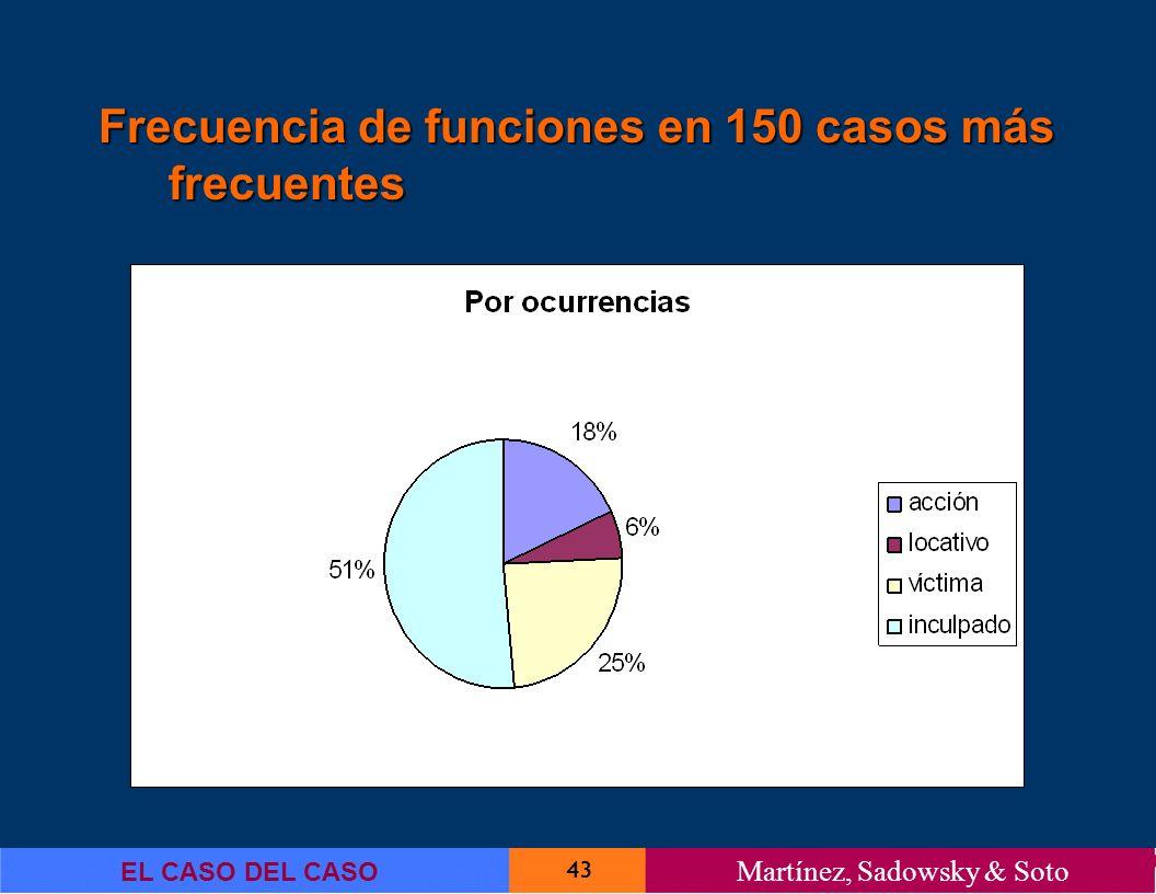 Frecuencia de funciones en 150 casos más frecuentes
