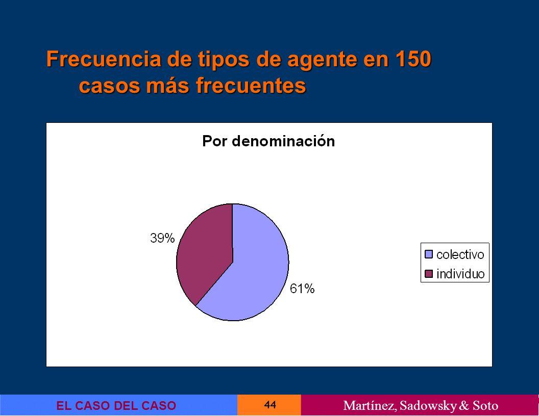 Frecuencia de tipos de agente en 150 casos más frecuentes