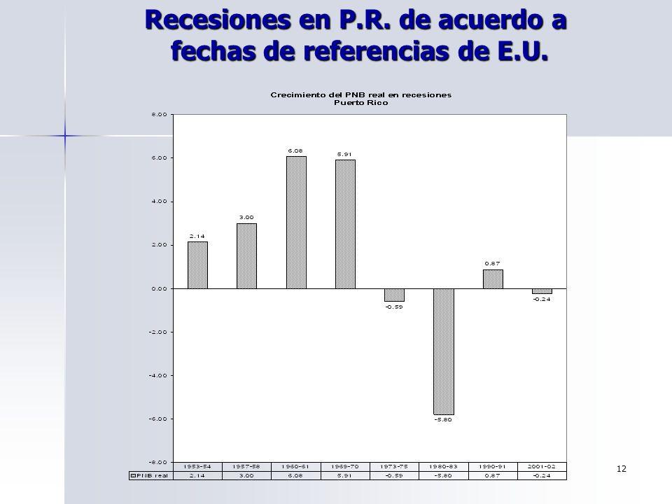 Recesiones en P.R. de acuerdo a fechas de referencias de E.U.