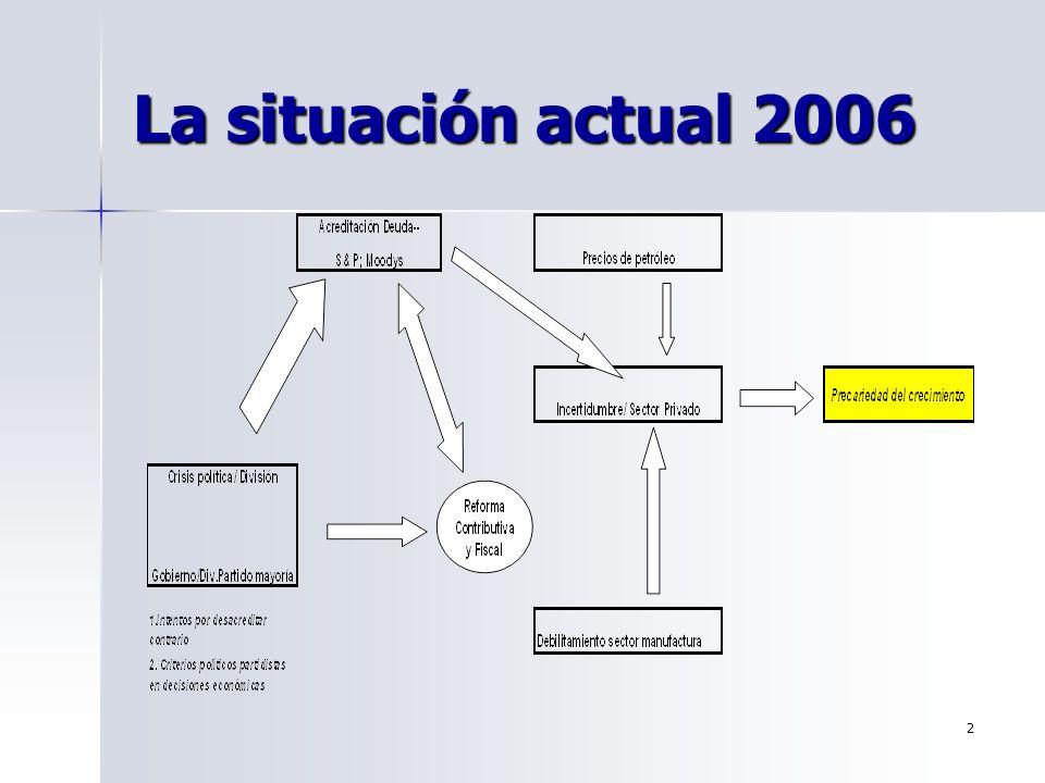 La situación actual 2006