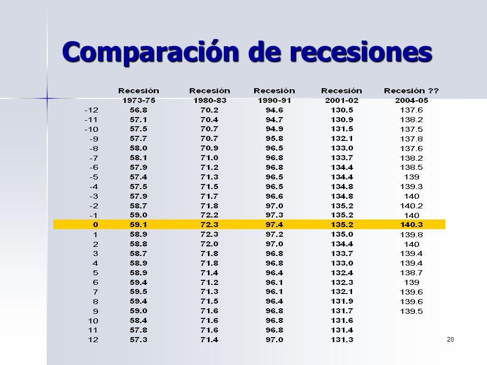 Comparación de recesiones