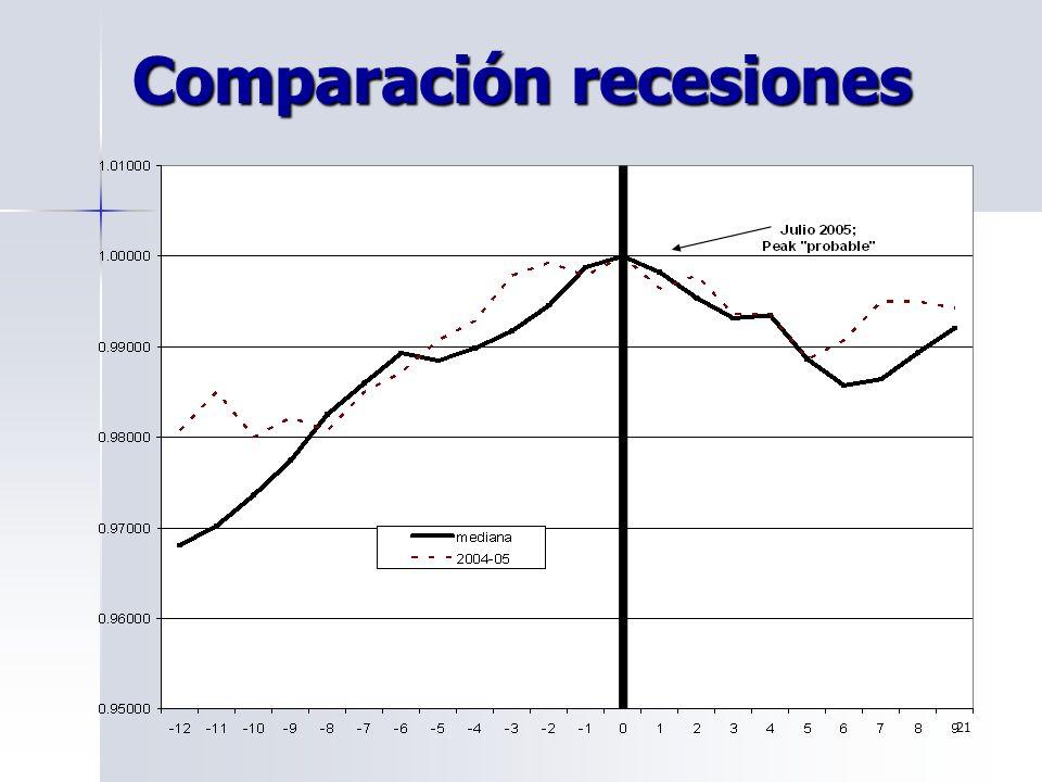 Comparación recesiones