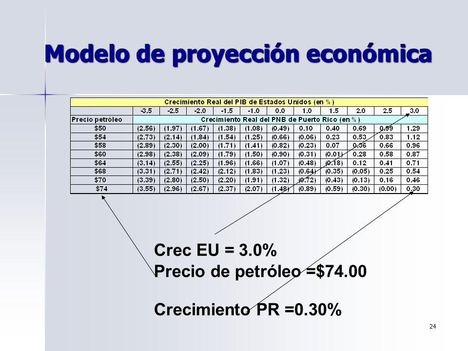 Modelo de proyección económica