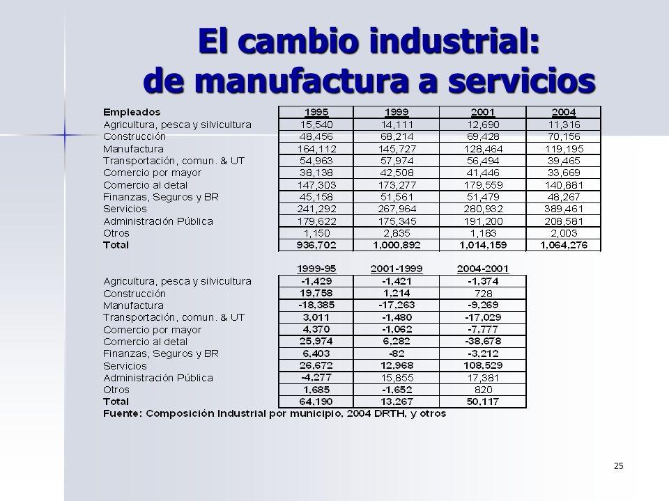 El cambio industrial: de manufactura a servicios