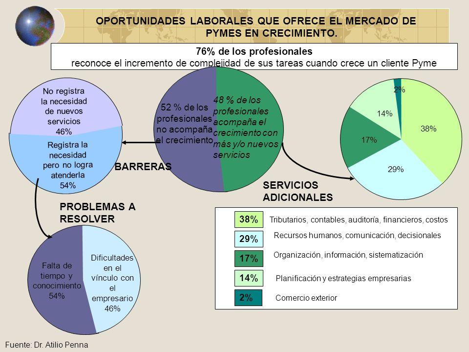 OPORTUNIDADES LABORALES QUE OFRECE EL MERCADO DE PYMES EN CRECIMIENTO.
