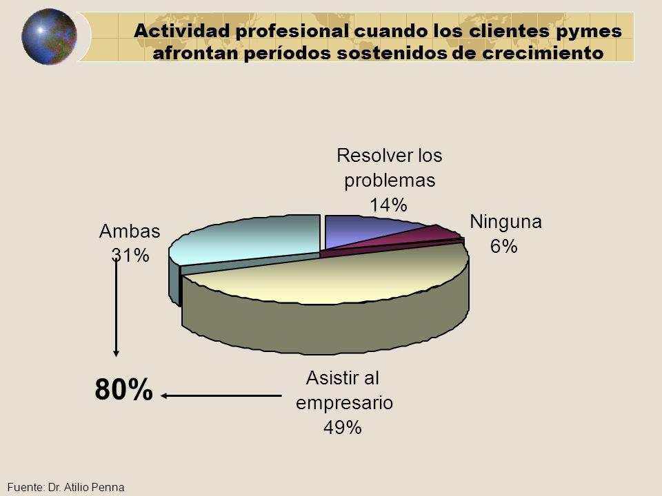 80% Resolver los problemas 14% Ninguna Ambas 6% 31% Asistir al
