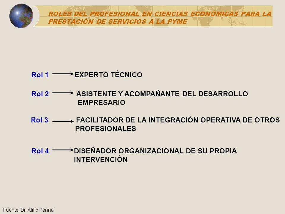 Rol 2 ASISTENTE Y ACOMPAÑANTE DEL DESARROLLO EMPRESARIO