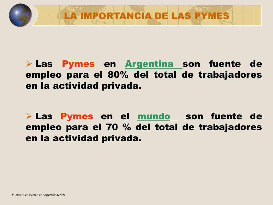 LA IMPORTANCIA DE LAS PYMES