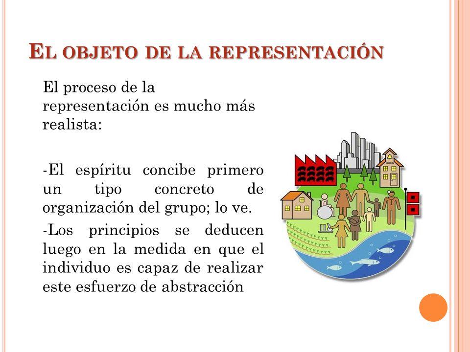 El objeto de la representación