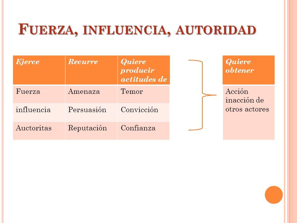 Fuerza, influencia, autoridad