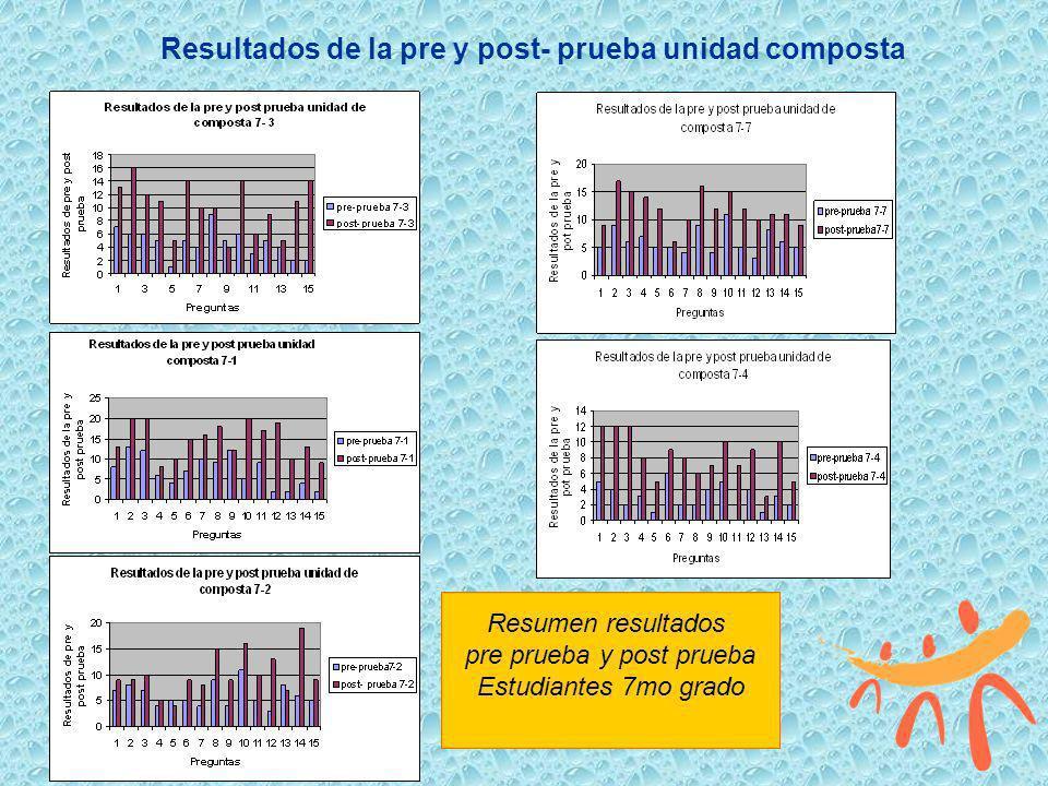 Resultados de la pre y post- prueba unidad composta