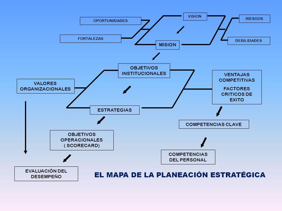 EL MAPA DE LA PLANEACIÓN ESTRATÉGICA