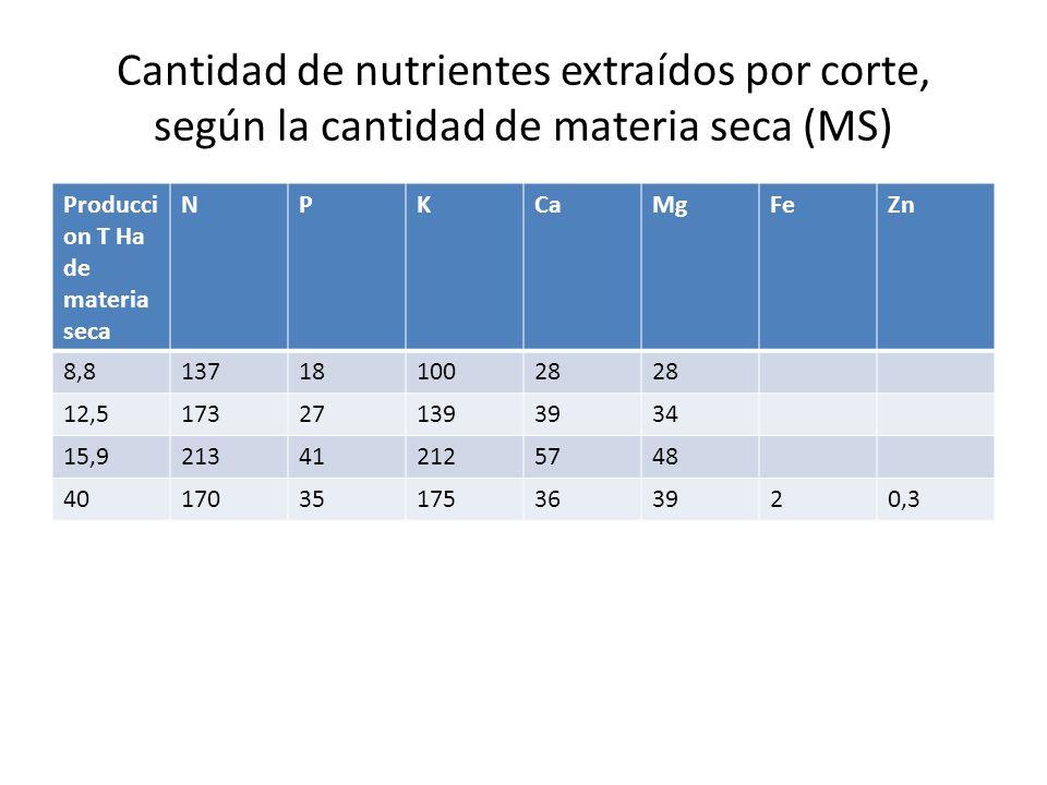 Cantidad de nutrientes extraídos por corte, según la cantidad de materia seca (MS)