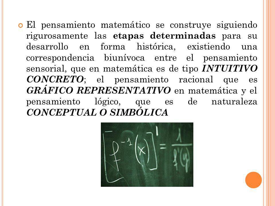 El pensamiento matemático se construye siguiendo rigurosamente las etapas determinadas para su desarrollo en forma histórica, existiendo una correspondencia biunívoca entre el pensamiento sensorial, que en matemática es de tipo INTUITIVO CONCRETO; el pensamiento racional que es GRÁFICO REPRESENTATIVO en matemática y el pensamiento lógico, que es de naturaleza CONCEPTUAL O SIMBÓLICA