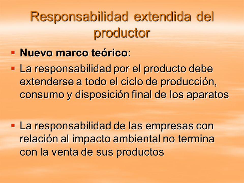 Responsabilidad extendida del productor