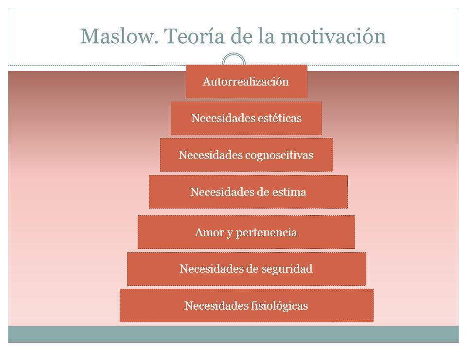 Maslow. Teoría de la motivación