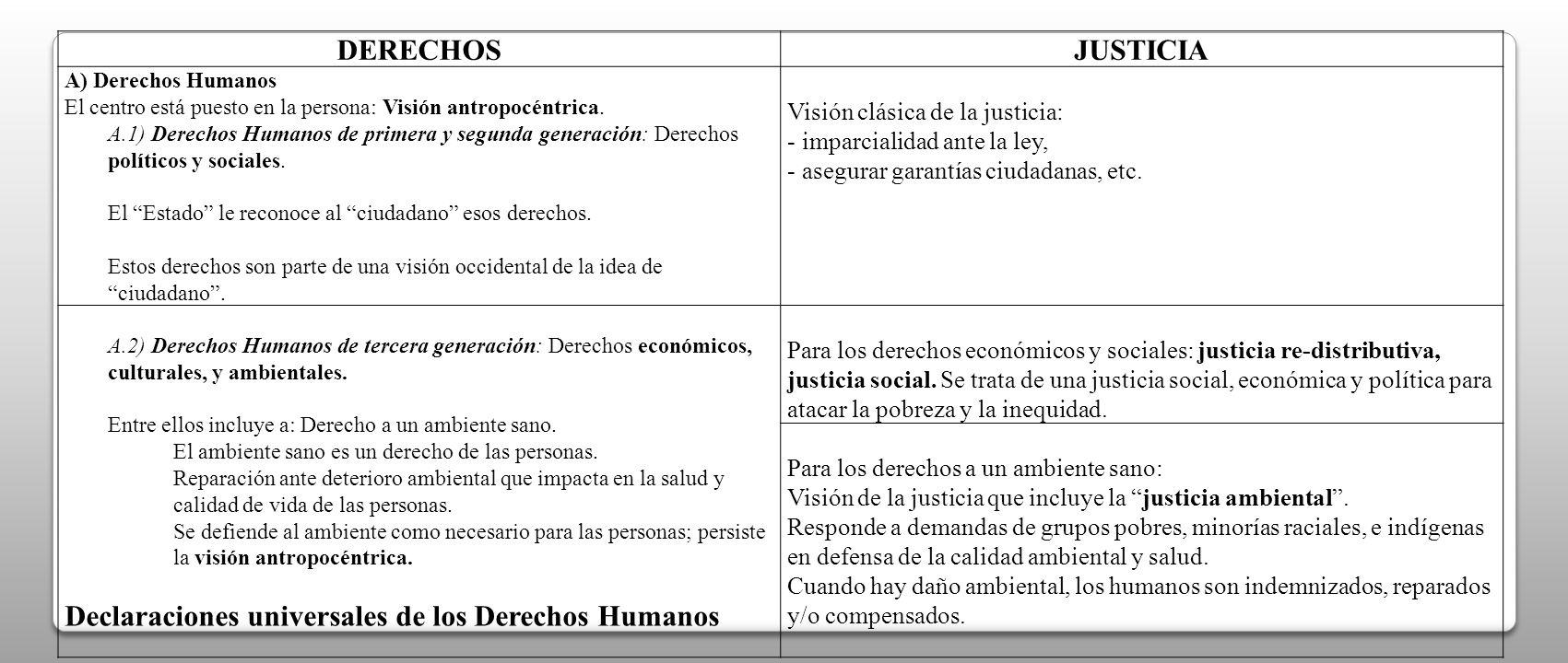 Declaraciones universales de los Derechos Humanos