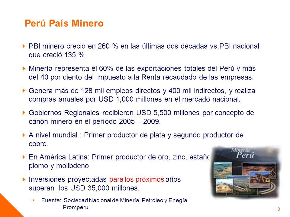 Perú País Minero PBI minero creció en 260 % en las últimas dos décadas vs.PBI nacional que creció 135 %.