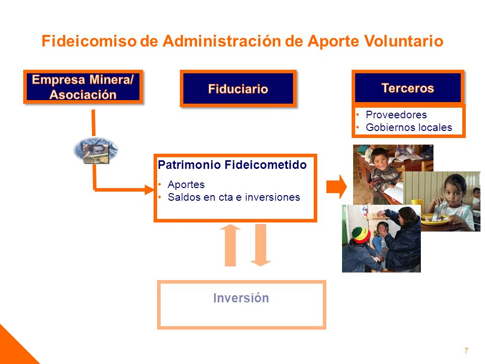 Empresa Minera/ Asociación
