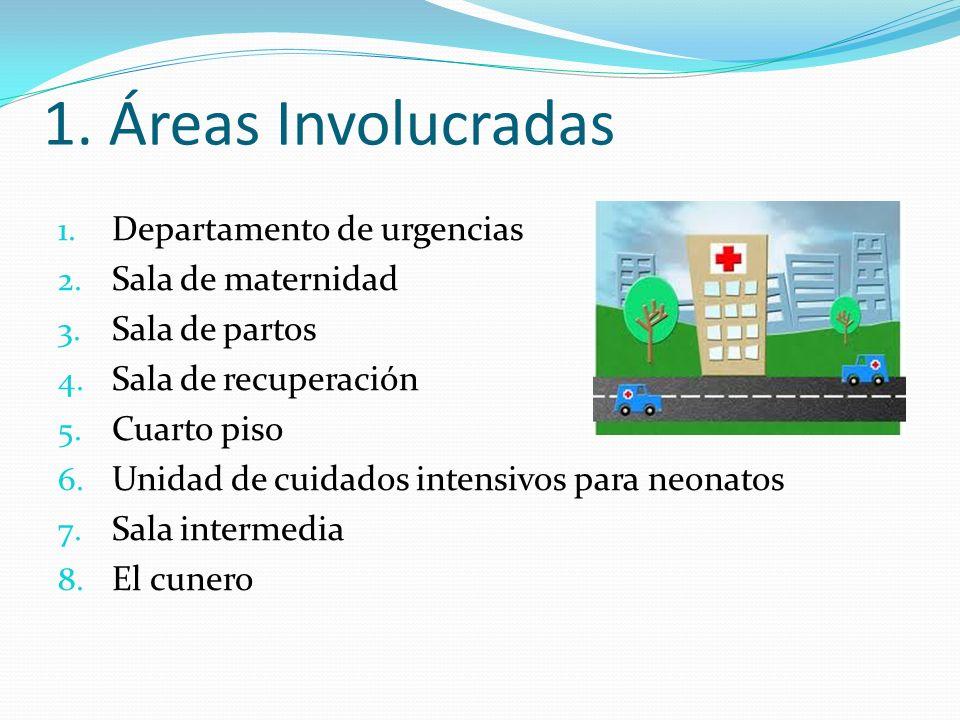 1. Áreas Involucradas Departamento de urgencias Sala de maternidad