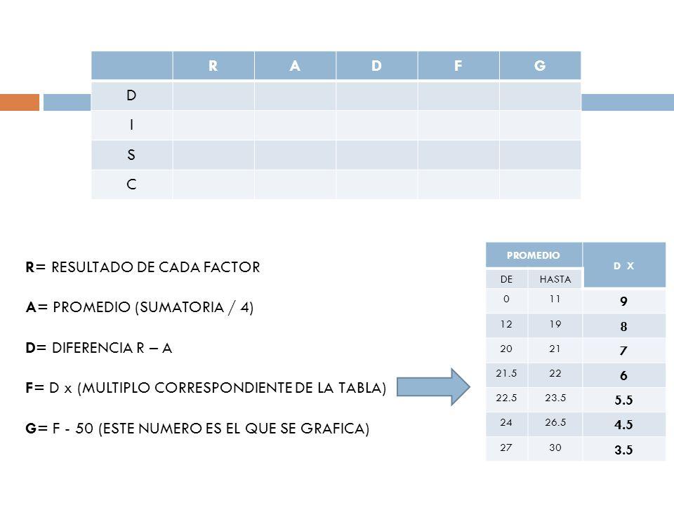 R= RESULTADO DE CADA FACTOR A= PROMEDIO (SUMATORIA / 4)