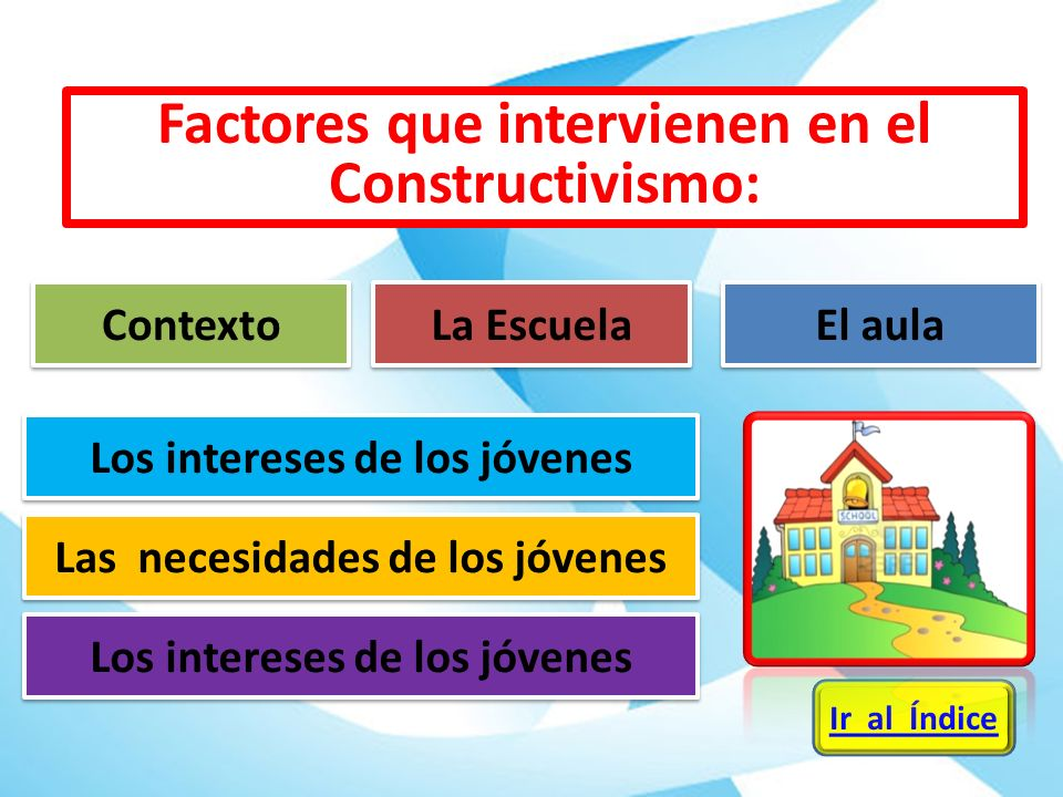 Factores que intervienen en el Constructivismo:
