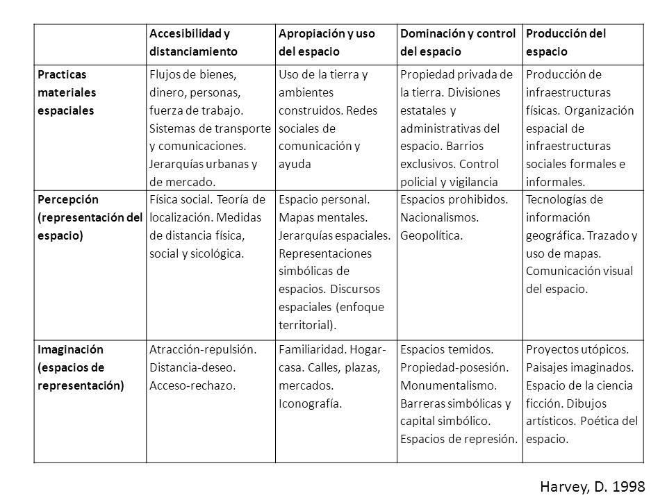 Harvey, D. 1998 Accesibilidad y distanciamiento